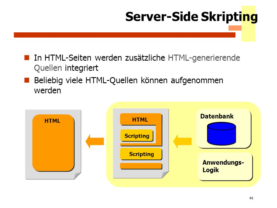 46 Server-Side Skripting In HTML-Seiten werden zusätzliche HTML-generierende Quellen integriert Beliebig viele HTML-Quellen können aufgenommen werden