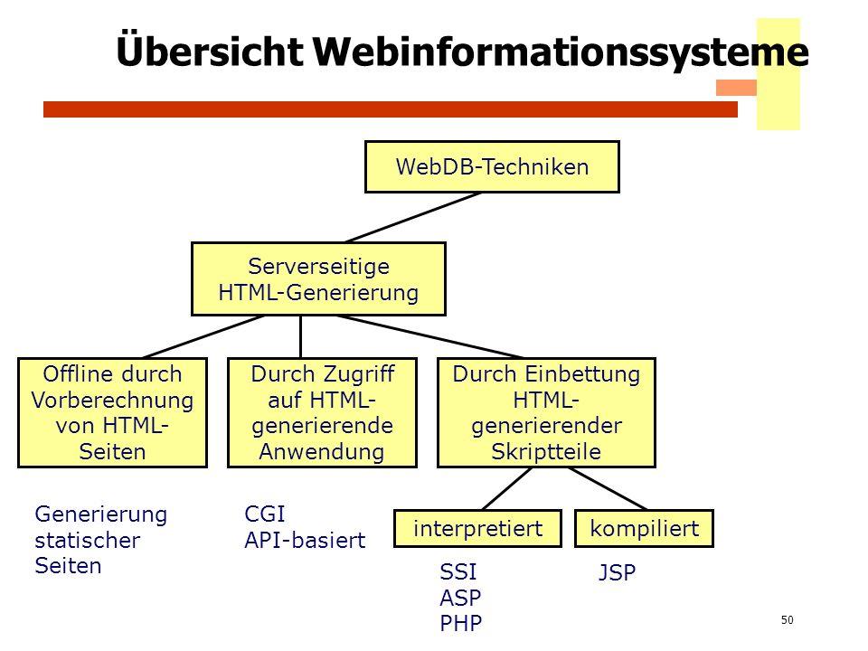 50 Übersicht Webinformationssysteme WebDB-Techniken Serverseitige HTML-Generierung Offline durch Vorberechnung von HTML- Seiten Durch Zugriff auf HTML