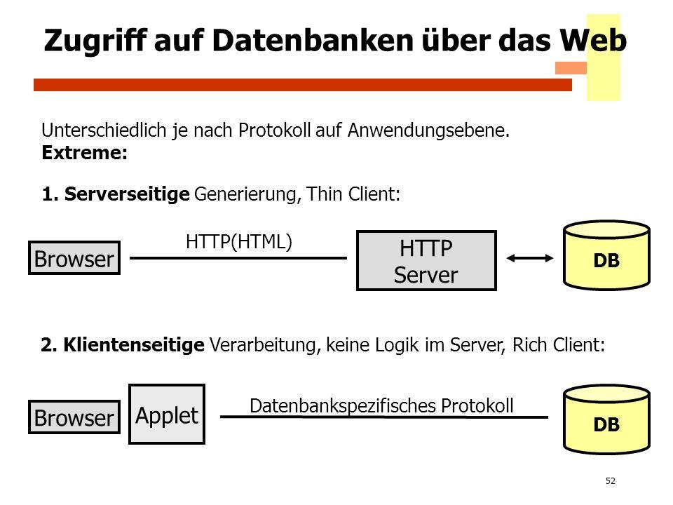 52 Zugriff auf Datenbanken über das Web Browser HTTP Server DB Unterschiedlich je nach Protokoll auf Anwendungsebene. Extreme: HTTP(HTML) Browser Appl
