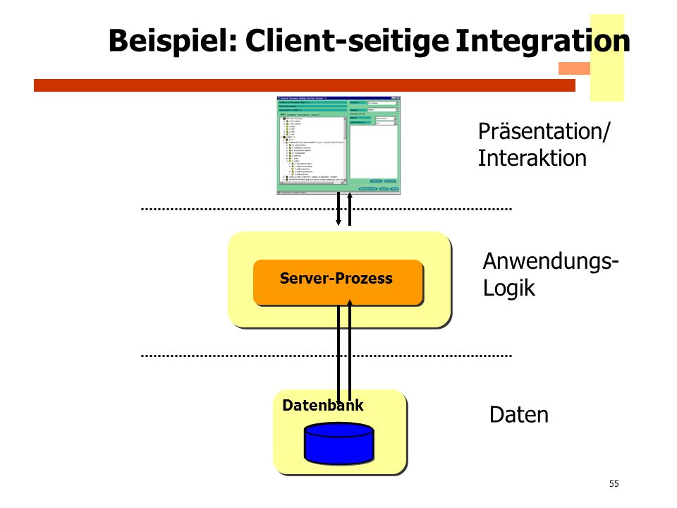 55 Beispiel: Client-seitige Integration Datenbank Server-Prozess Präsentation/ Interaktion Anwendungs- Logik Daten