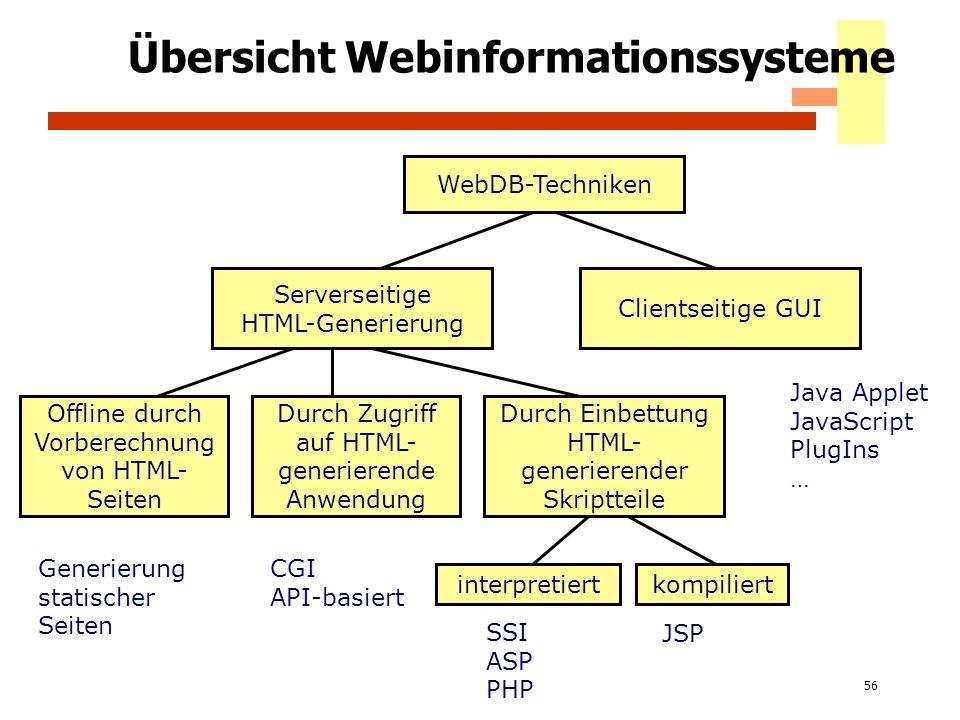 56 Übersicht Webinformationssysteme WebDB-Techniken Serverseitige HTML-Generierung Clientseitige GUI Offline durch Vorberechnung von HTML- Seiten Durc