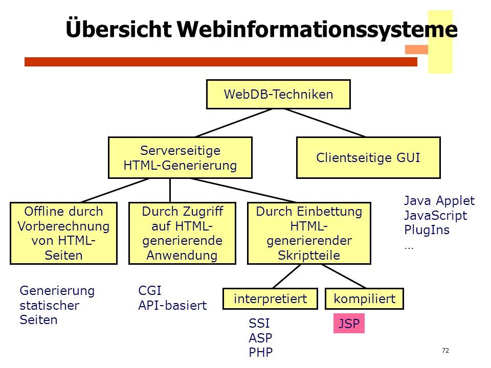 72 Übersicht Webinformationssysteme WebDB-Techniken Serverseitige HTML-Generierung Clientseitige GUI Offline durch Vorberechnung von HTML- Seiten Durc