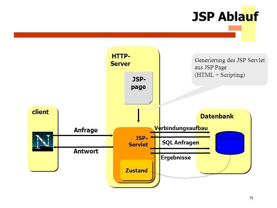 75 JSP Ablauf client HTTP- Server Datenbank JSP- page JSP- Servlet Generierung des JSP Servlet aus JSP Page (HTML + Scripting) Anfrage Antwort SQL Anf