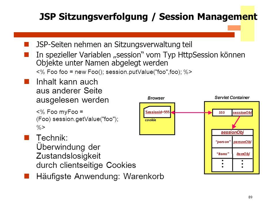 89 JSP Sitzungsverfolgung / Session Management JSP-Seiten nehmen an Sitzungsverwaltung teil In spezieller Variablen session vom Typ HttpSession können