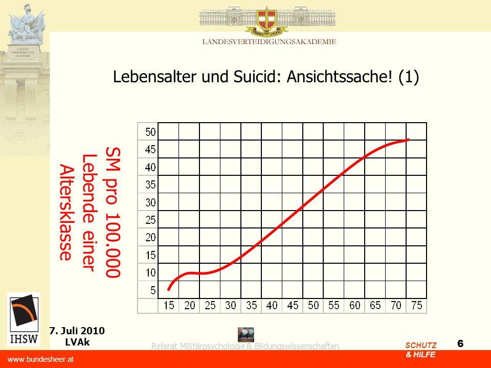 Referat Militärpsychologie & Bildungswissenschaften 7. Juli 2010 LVAk www.bundesheer.at SCHUTZ & HILFE 6 Lebensalter und Suicid: Ansichtssache! (1) SM