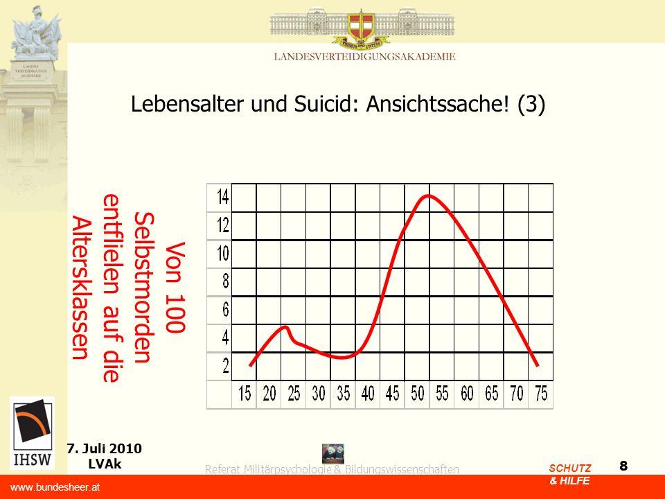 Referat Militärpsychologie & Bildungswissenschaften 7. Juli 2010 LVAk www.bundesheer.at SCHUTZ & HILFE 8 Lebensalter und Suicid: Ansichtssache! (3) Vo
