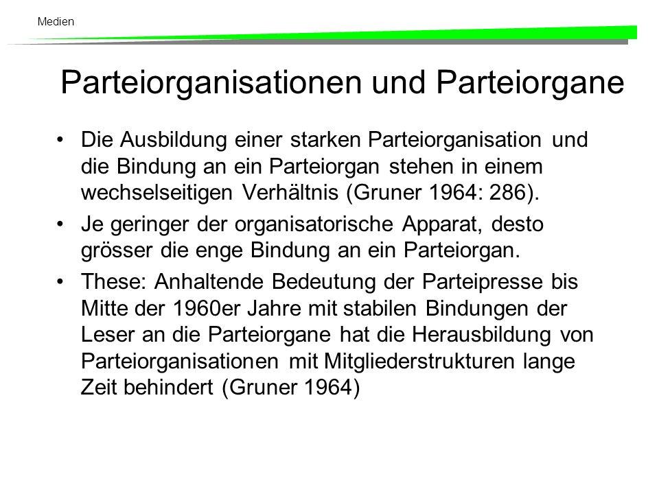 Medien Grundmuster der politischen Kommunikation in der Schweiz 19. /20. Jahrhundert: Zeitungen waren Parteiblätter. Der öffentliche Diskurs entstand