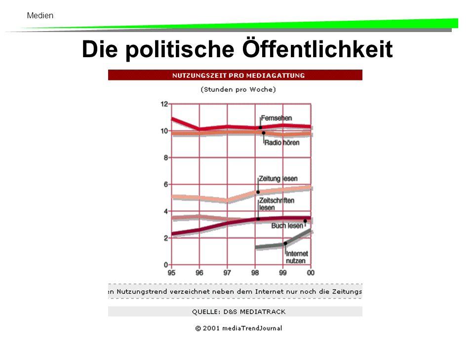 Medien Parteiorganisationen und Parteiorgane Die Ausbildung einer starken Parteiorganisation und die Bindung an ein Parteiorgan stehen in einem wechselseitigen Verhältnis (Gruner 1964: 286).