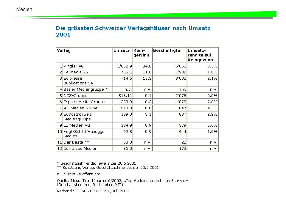 Medien Möglichkeiten und Grenzen der Medien: Beispiel Arena 1996: Marktanteil 37 %, Agenda setting, Verhandlungspodium 2000: Studie bestätigt Bevorzugung SVP und SPS Neues Sendekonzept heute unter 30 %