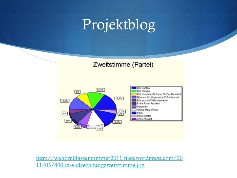 Projektblog http://wahlimklassenzimmer2011.files.wordpress.com/20 11/03/400px-endrechnungzweitstimme.jpg
