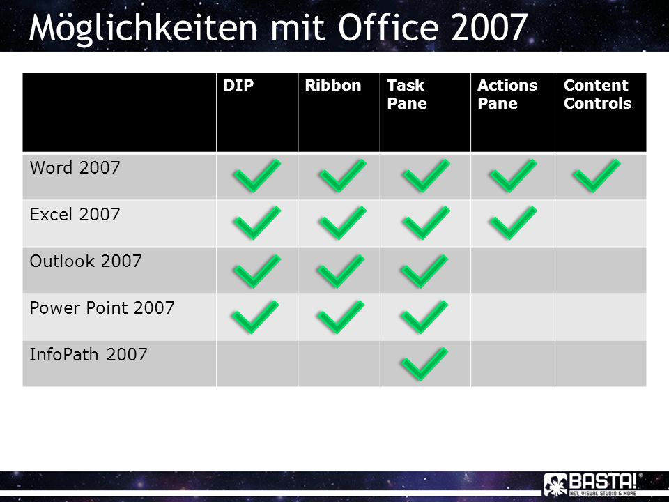 Möglichkeiten mit Office 2007 DIPRibbonTask Pane Actions Pane Content Controls Word 2007 Excel 2007 Outlook 2007 Power Point 2007 InfoPath 2007