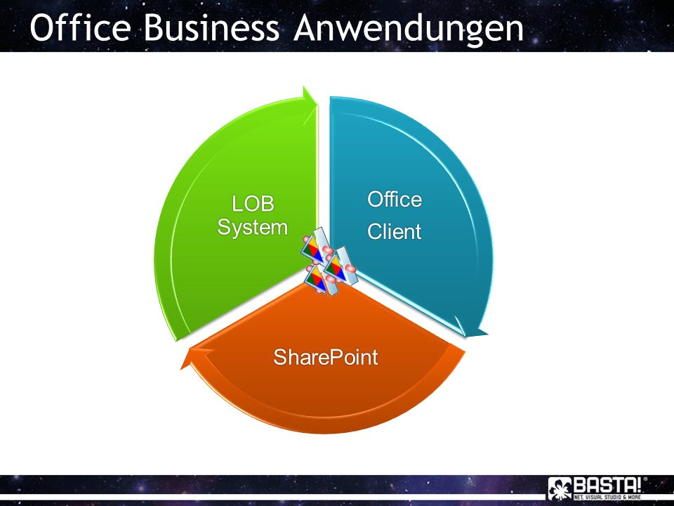 Office Business AnwendungenOfficeClientOfficeClient SharePointSharePoint LOB System