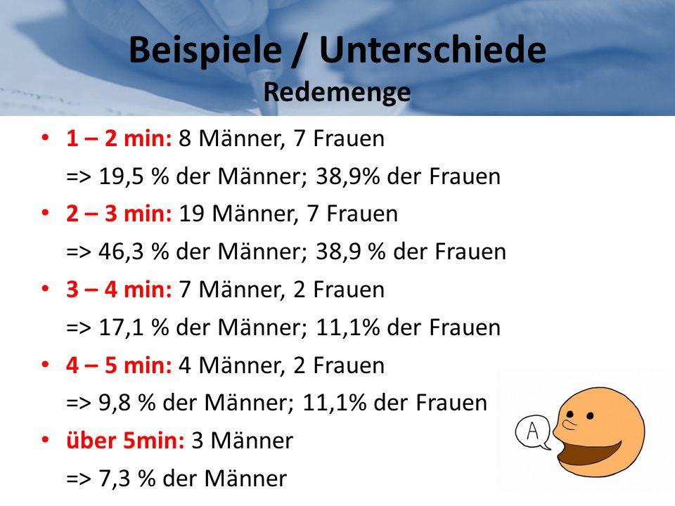 Beispiele / Unterschiede Redemenge 1 – 2 min: 8 Männer, 7 Frauen => 19,5 % der Männer; 38,9% der Frauen 2 – 3 min: 19 Männer, 7 Frauen => 46,3 % der M