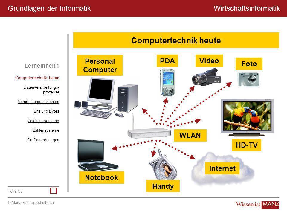 © Manz Verlag Schulbuch Wirtschaftsinformatik Folie 1/7 Grundlagen der Informatik Personal Computer WLAN Computertechnik heute Datenverarbeitungs- pro