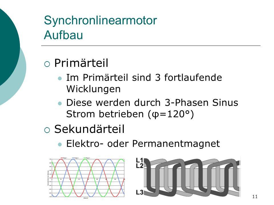 11 Synchronlinearmotor Aufbau Primärteil Im Primärteil sind 3 fortlaufende Wicklungen Diese werden durch 3-Phasen Sinus Strom betrieben (φ=120°) Sekundärteil Elektro- oder Permanentmagnet