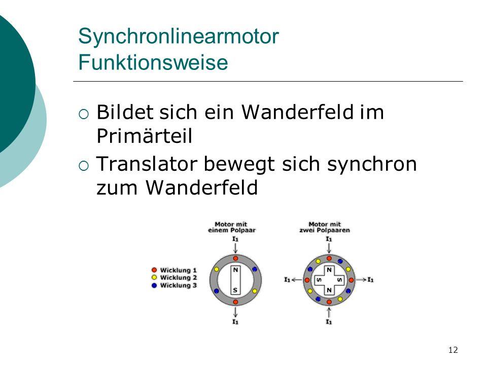 12 Synchronlinearmotor Funktionsweise Bildet sich ein Wanderfeld im Primärteil Translator bewegt sich synchron zum Wanderfeld