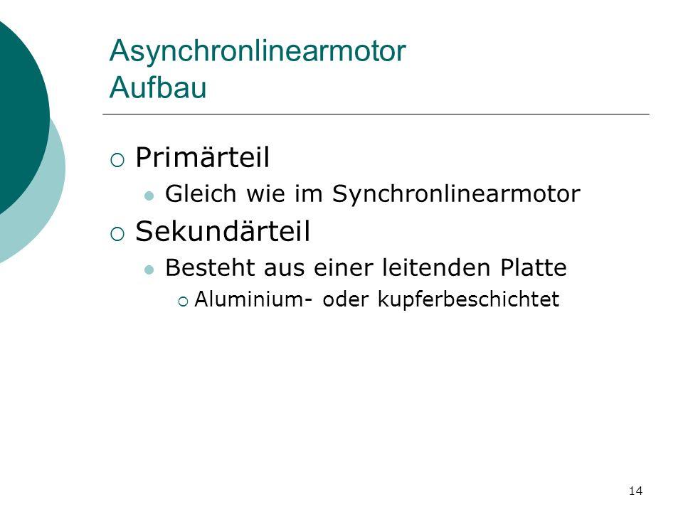 14 Asynchronlinearmotor Aufbau Primärteil Gleich wie im Synchronlinearmotor Sekundärteil Besteht aus einer leitenden Platte Aluminium- oder kupferbesc