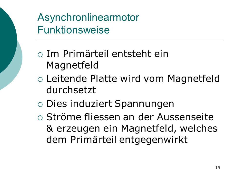 15 Asynchronlinearmotor Funktionsweise Im Primärteil entsteht ein Magnetfeld Leitende Platte wird vom Magnetfeld durchsetzt Dies induziert Spannungen