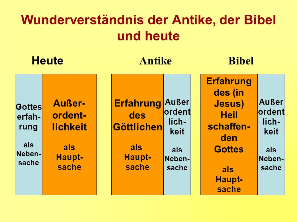 Wunderverständnis der Antike, der Bibel und heute HeuteAntikeBibel Außer- ordent- lichkeit als Haupt- sache Erfahrung des Göttlichen als Haupt- sache