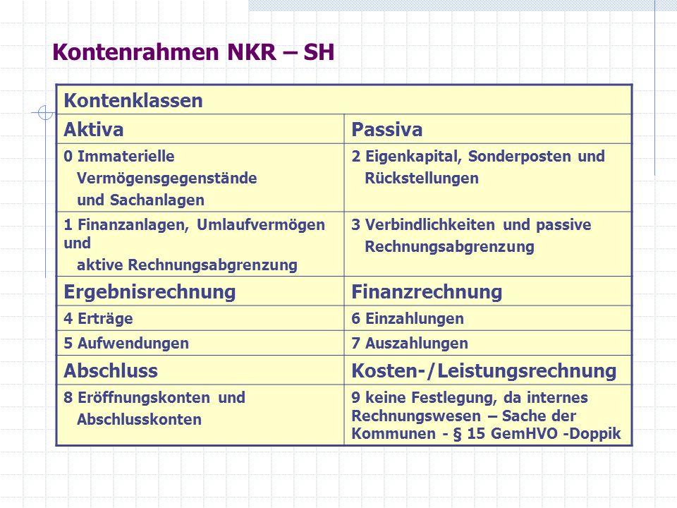 Kontenrahmen NKR – SH Kontenklassen AktivaPassiva 0 Immaterielle Vermögensgegenstände und Sachanlagen 2 Eigenkapital, Sonderposten und Rückstellungen