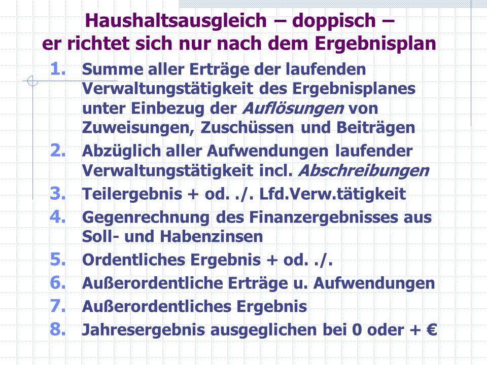 Beispiel am Teilergebnisplan Brandschutz 12 – Sicherheit und Ordnung 126 - Produktgruppe Brandschutz – Stadt-/Gemeindewehr Ertrags- und Aufwandsart Ergebnis 2011 HH-Soll 2012 HH-Soll 2013 Planung 2014 Planung 2015 Planung 2016 41Zuweisungen1.001,901.000 42Komm.Ersttg.