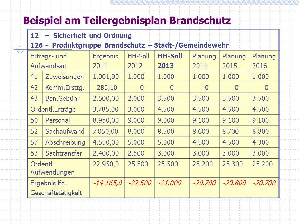Beispiel Teilfinanzplan 12 - Produktbereich –Sicherheit und Ordnung 126 – Produktgruppe Brandschutz – Stadt-/Gemeindewehr Ein- und Aus – zahlungen Ergebnis 2011 HH-Soll 2012 HH-Soll 2013 Plang.