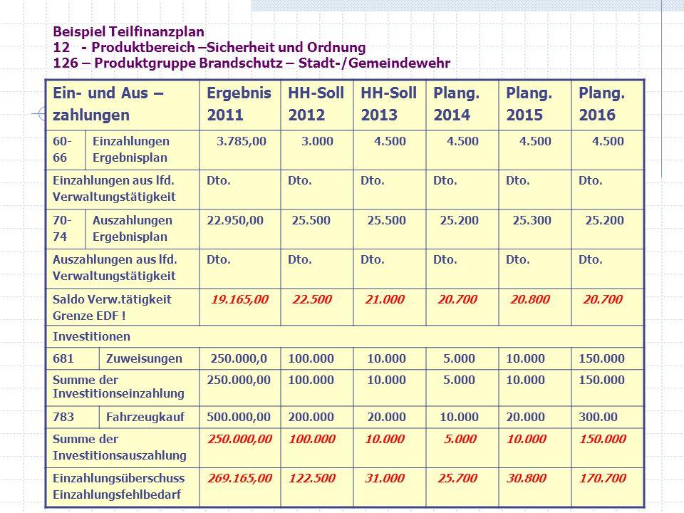 Beispiel Teilfinanzplan 12 - Produktbereich –Sicherheit und Ordnung 126 – Produktgruppe Brandschutz – Stadt-/Gemeindewehr Ein- und Aus – zahlungen Erg