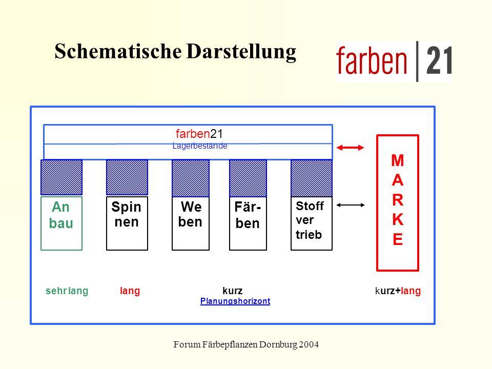 Forum Färbepflanzen Dornburg 2004 farben21 Lagerbestände An bau Spin nen Fär- ben MARKE MARKE sehr lang lang kurz kurz+lang Planungshorizont We ben St