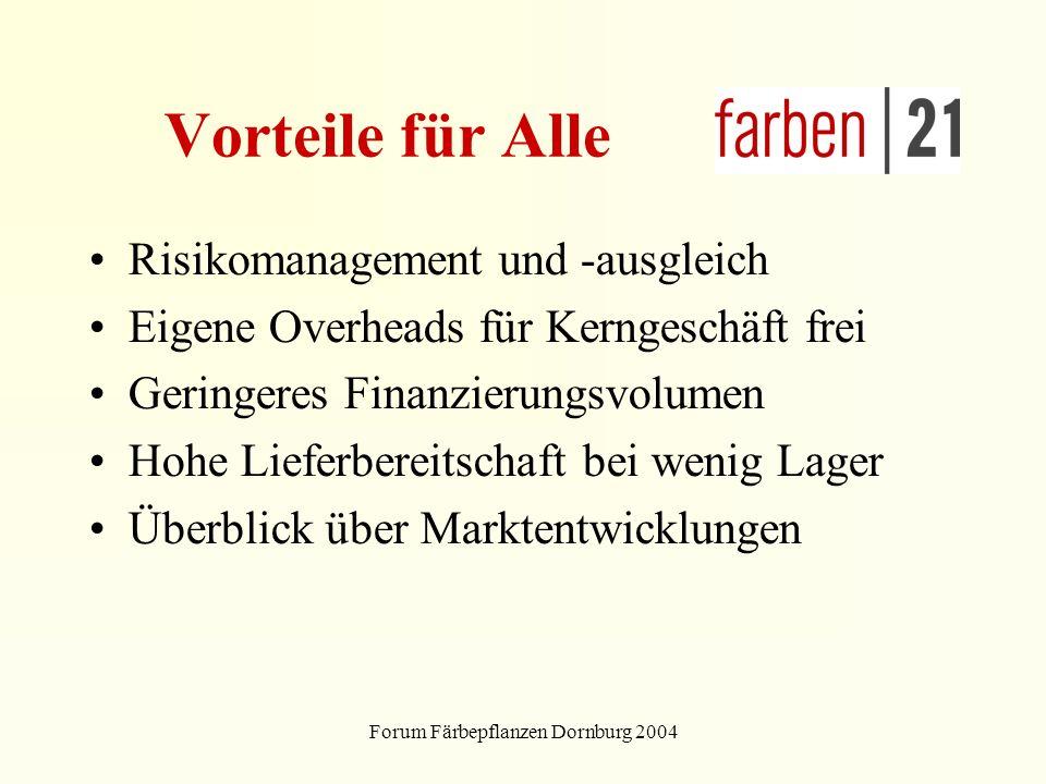 Forum Färbepflanzen Dornburg 2004 Vorteile für Alle Risikomanagement und -ausgleich Eigene Overheads für Kerngeschäft frei Geringeres Finanzierungsvolumen Hohe Lieferbereitschaft bei wenig Lager Überblick über Marktentwicklungen