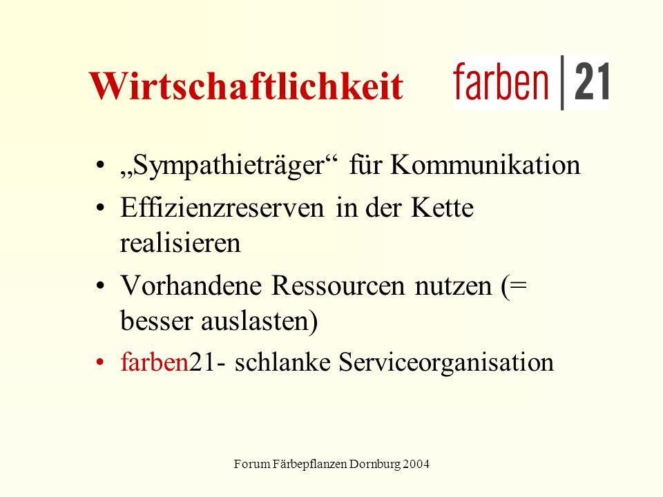 Forum Färbepflanzen Dornburg 2004 Wirtschaftlichkeit Sympathieträger für Kommunikation Effizienzreserven in der Kette realisieren Vorhandene Ressourcen nutzen (= besser auslasten) farben21- schlanke Serviceorganisation