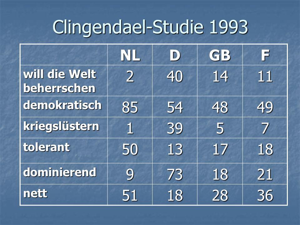 Clingendael-Studie 1993 NLDGBF will die Welt beherrschen 2401411 demokratisch85544849 kriegslüstern13957 tolerant50131718 dominierend9731821 nett51182