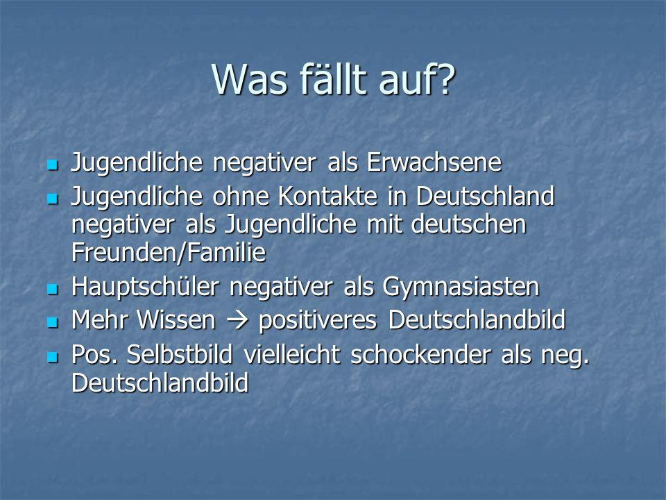 Was fällt auf? Jugendliche negativer als Erwachsene Jugendliche negativer als Erwachsene Jugendliche ohne Kontakte in Deutschland negativer als Jugend