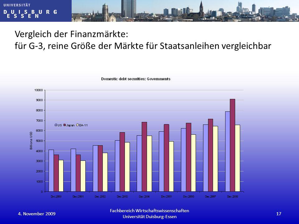 Vergleich der Finanzmärkte: für G-3, reine Größe der Märkte für Staatsanleihen vergleichbar Fachbereich Wirtschaftswissenschaften Universität Duisburg