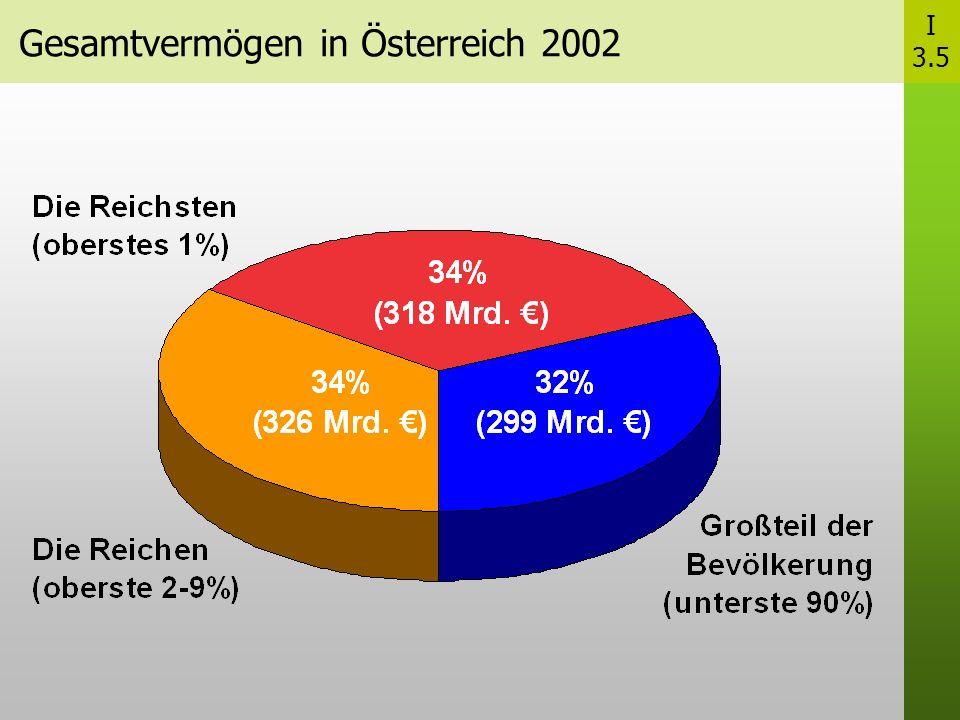 Gesamtvermögen in Österreich 2002 I 3.5
