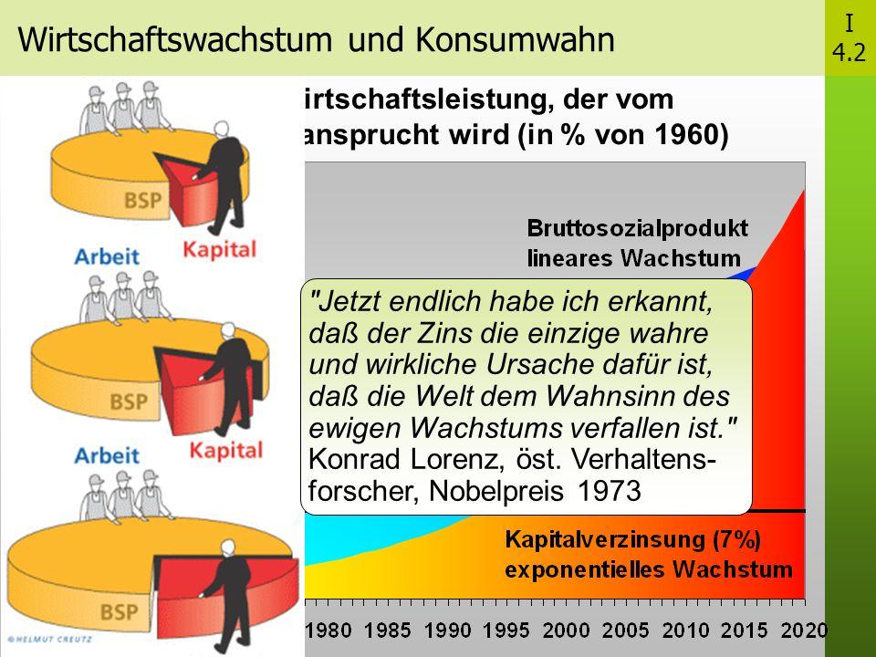 Wirtschaftswachstum und Konsumwahn I 4.2 Anteil der Wirtschaftsleistung, der vom Kapitalertrag beansprucht wird (in % von 1960) Jetzt endlich habe ich erkannt, daß der Zins die einzige wahre und wirkliche Ursache dafür ist, daß die Welt dem Wahnsinn des ewigen Wachstums verfallen ist. Konrad Lorenz, öst.
