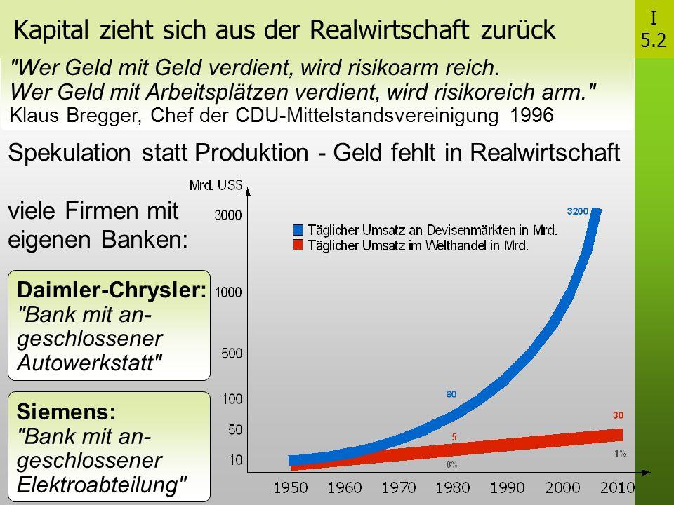 Kapital zieht sich aus der Realwirtschaft zurück Spekulation statt Produktion - Geld fehlt in Realwirtschaft viele Firmen mit eigenen Banken: Wer Geld mit Geld verdient, wird risikoarm reich.