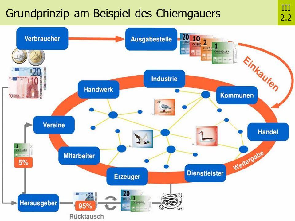 Grundprinzip am Beispiel des Chiemgauers III 2.2