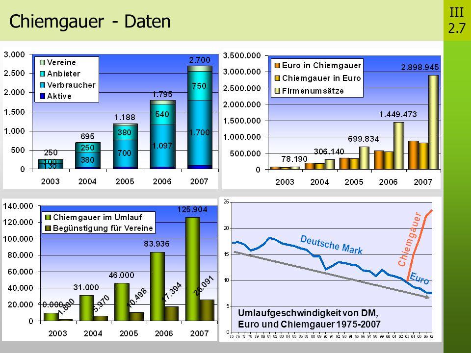 Chiemgauer - Daten III 2.7 Umlaufgeschwindigkeit von DM, Euro und Chiemgauer 1975-2007