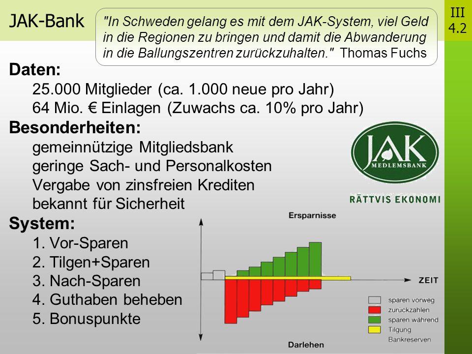 JAK-Bank Daten: 25.000 Mitglieder (ca.1.000 neue pro Jahr) 64 Mio.