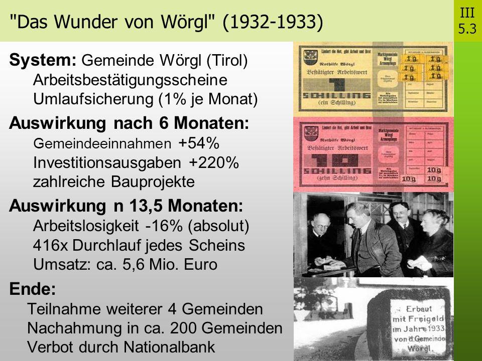Das Wunder von Wörgl (1932-1933) System: Gemeinde Wörgl (Tirol) Arbeitsbestätigungsscheine Umlaufsicherung (1% je Monat) Auswirkung nach 6 Monaten: Gemeindeeinnahmen +54% Investitionsausgaben +220% zahlreiche Bauprojekte Auswirkung n 13,5 Monaten: Arbeitslosigkeit -16% (absolut) 416x Durchlauf jedes Scheins Umsatz: ca.