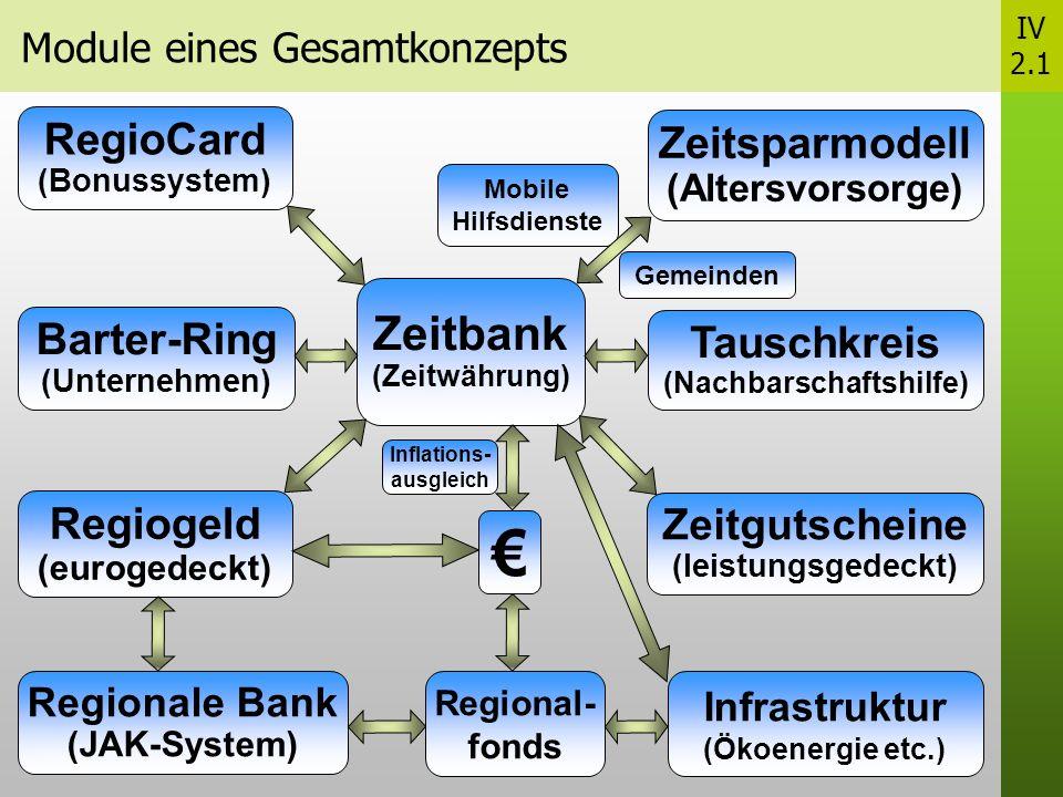 Module eines Gesamtkonzepts Zeitbank (Zeitwährung) Zeitsparmodell (Altersvorsorge) Regiogeld (eurogedeckt) Inflations- ausgleich Mobile Hilfsdienste RegioCard (Bonussystem) Zeitgutscheine (leistungsgedeckt) Regionale Bank (JAK-System) Regional- fonds Infrastruktur (Ökoenergie etc.) Gemeinden IV 2.1 Tauschkreis (Nachbarschaftshilfe) Barter-Ring (Unternehmen)
