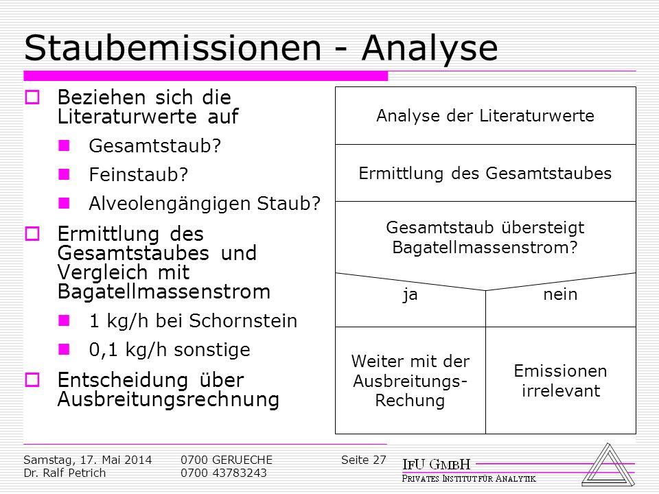Samstag, 17. Mai 2014 Dr. Ralf Petrich 0700 GERUECHE 0700 43783243 Seite 27 Staubemissionen - Analyse Beziehen sich die Literaturwerte auf Gesamtstaub