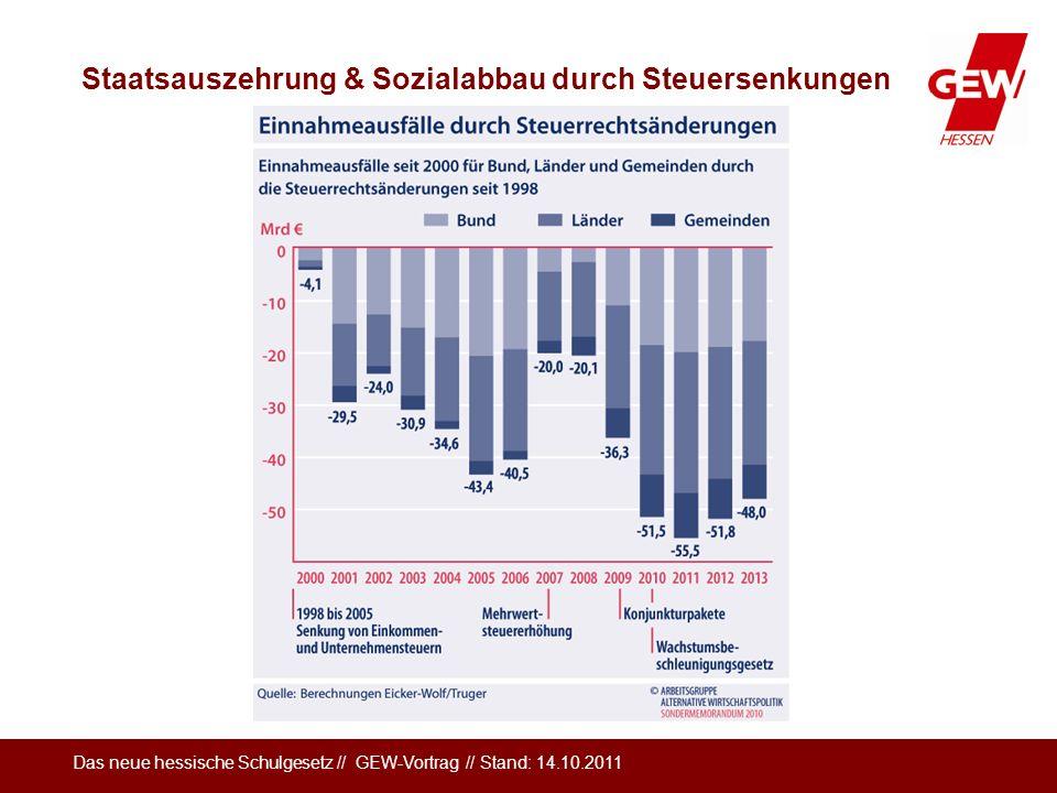 Das neue hessische Schulgesetz // GEW-Vortrag // Stand: 14.10.2011 Staatsauszehrung & Sozialabbau durch Steuersenkungen