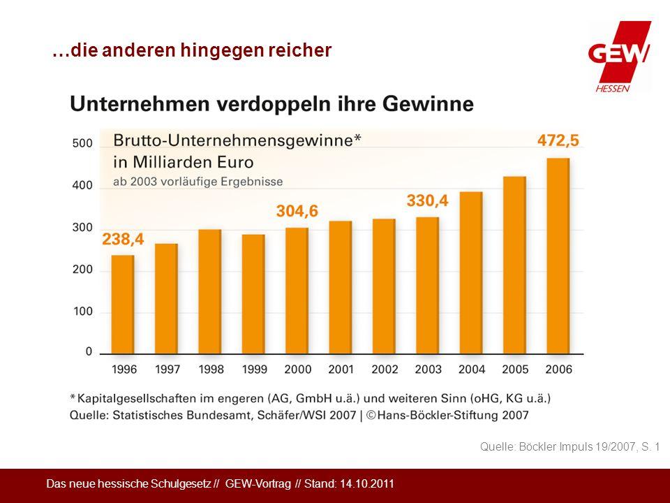 Das neue hessische Schulgesetz // GEW-Vortrag // Stand: 14.10.2011 …die anderen hingegen reicher Quelle: Böckler Impuls 19/2007, S. 1