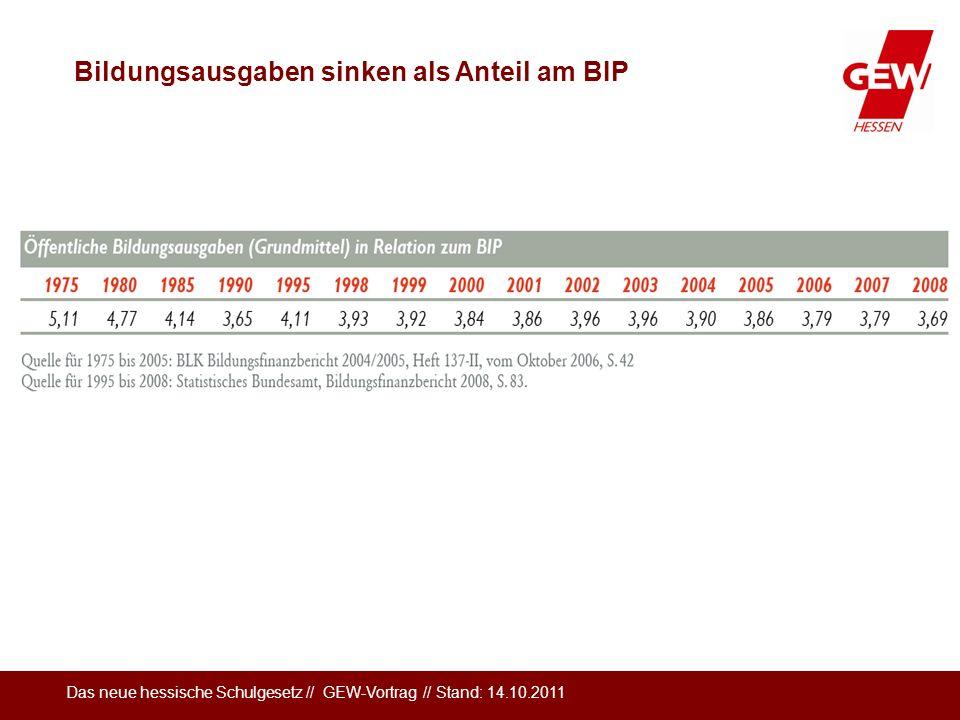 Das neue hessische Schulgesetz // GEW-Vortrag // Stand: 14.10.2011 Bildungsausgaben sinken als Anteil am BIP