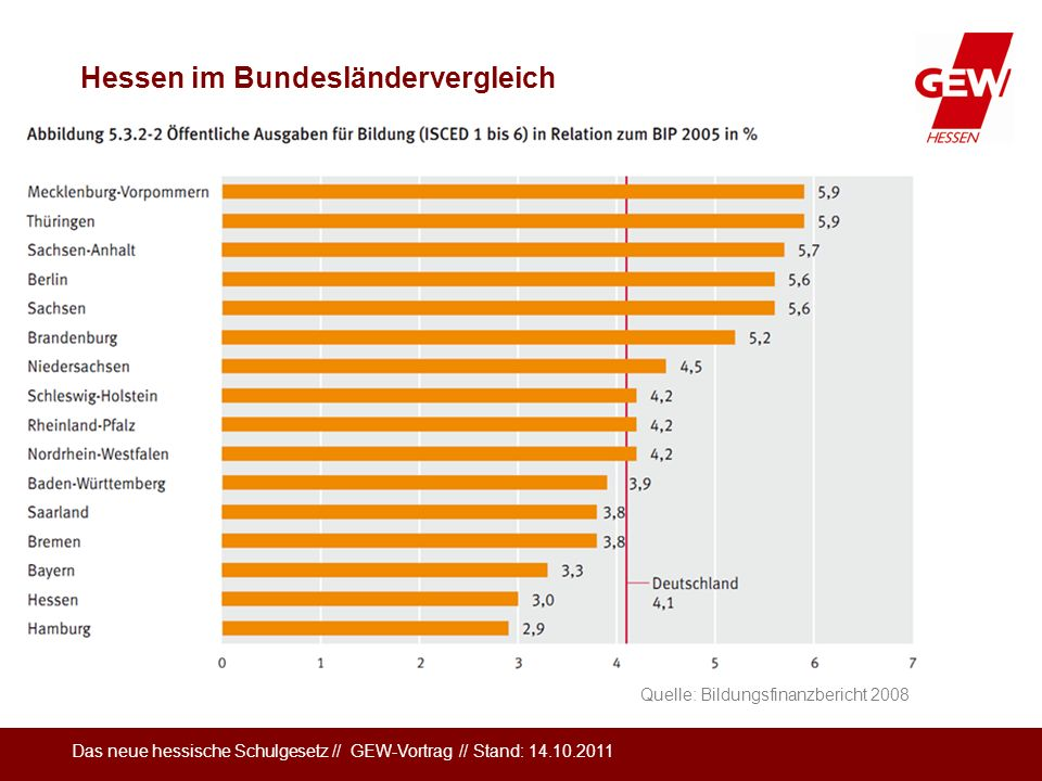 Das neue hessische Schulgesetz // GEW-Vortrag // Stand: 14.10.2011 Quelle: Bildungsfinanzbericht 2008 Hessen im Bundesländervergleich