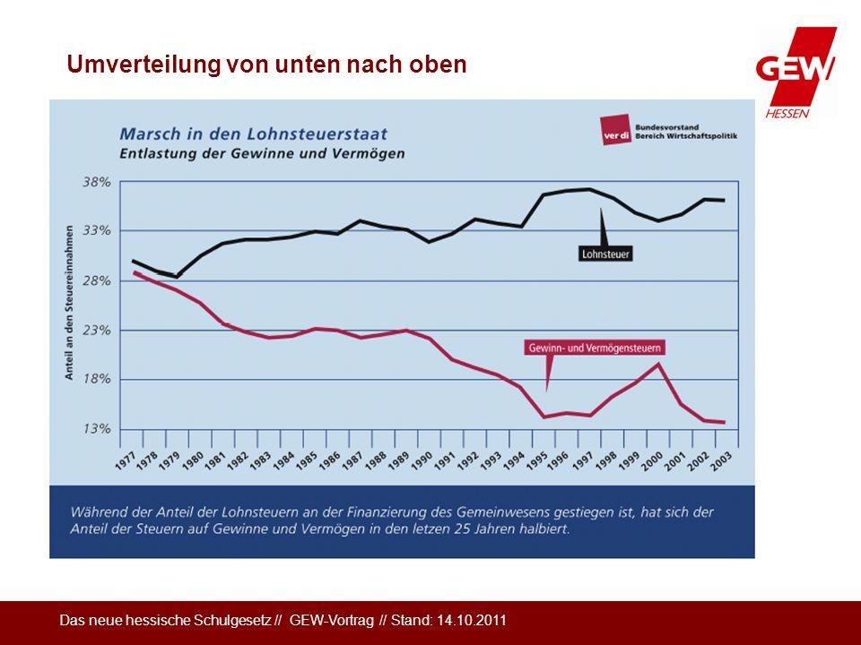 Das neue hessische Schulgesetz // GEW-Vortrag // Stand: 14.10.2011 Umverteilung von unten nach oben