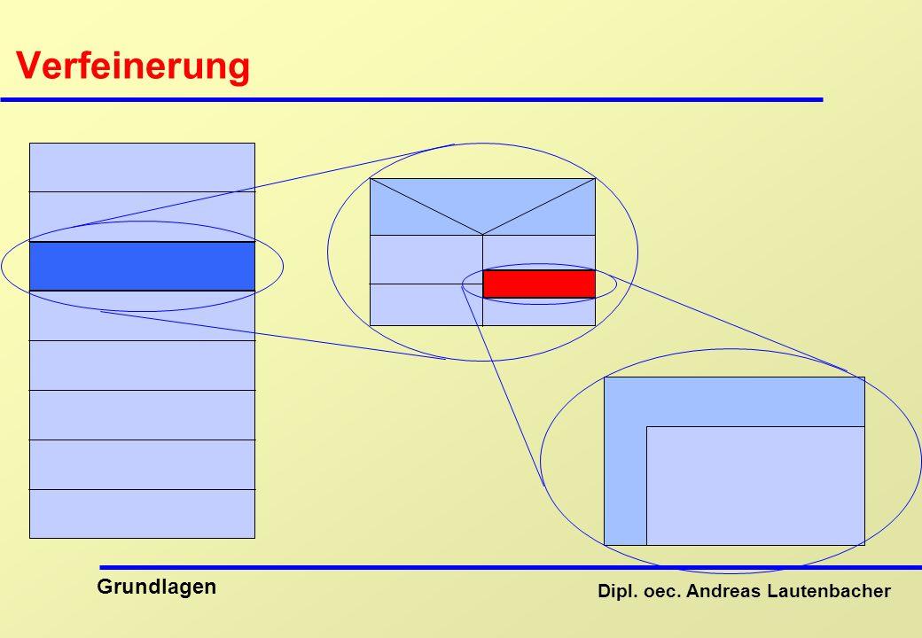 Dipl. oec. Andreas Lautenbacher Grundlagen Verfeinerung