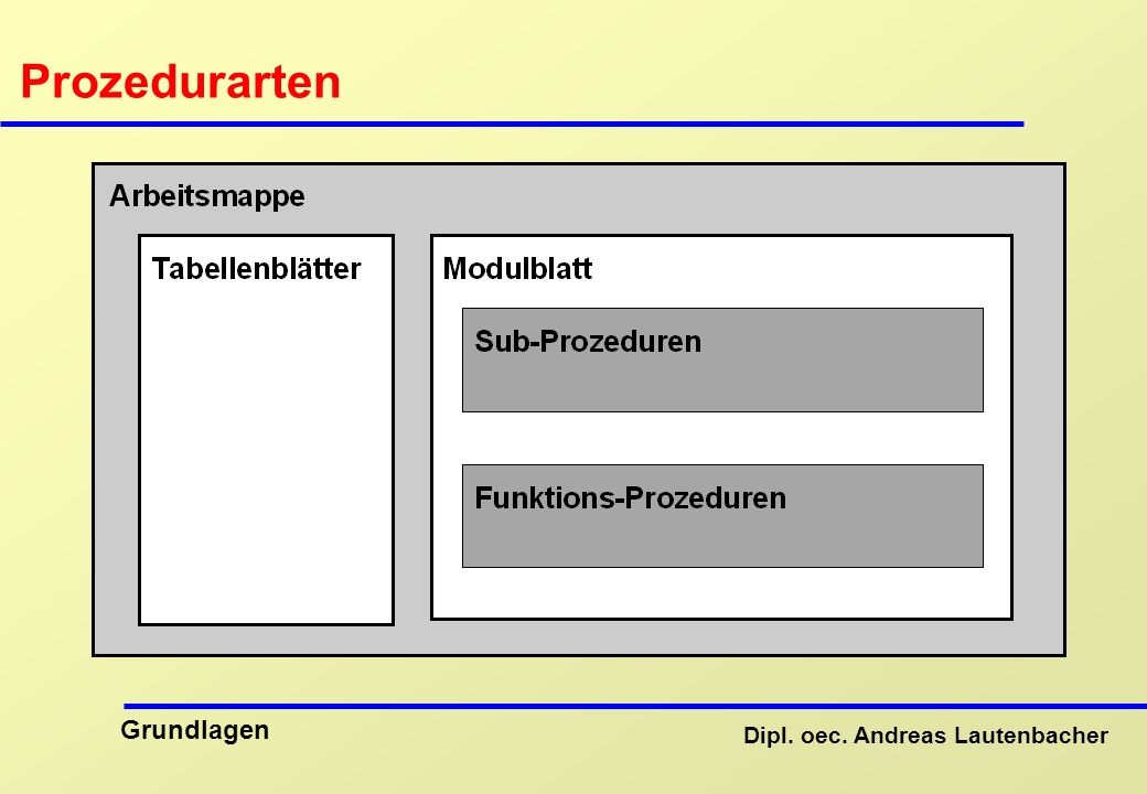 Dipl. oec. Andreas Lautenbacher Grundlagen Prozedurarten