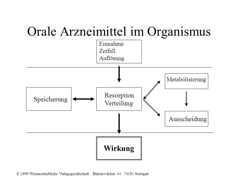 © 1999 Wissenschaftliche Verlagsgesellschaft Birkenwaldstr. 44 70191 Stuttgart Orale Arzneimittel im Organismus Einnahme Zerfall Auflösung Speicherung